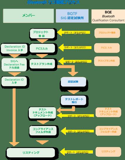 EAsia PacificBrochureP.03BluetoothFlow chart update 2019