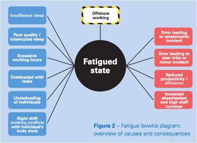 Fatigue bowtie diagram