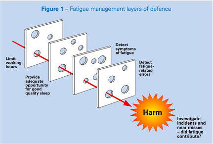 Fatigue management layers of defence