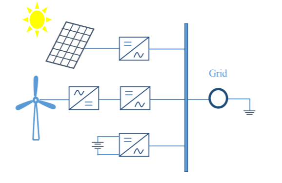 Figure 1. Diagram of AC-coupling topology for integrating the wind/ solar/ battery