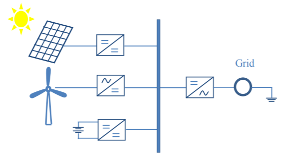 Figure 2. Diagram of DC-coupling topology for integrating the wind/ solar/ battery