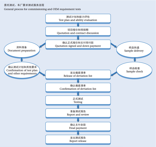 General process for commissioning and OEM requirement tests