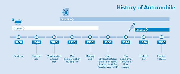 History_of_Automobile.jpg