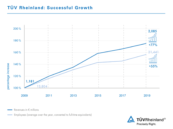 Infographic 10 Years Successful Growth