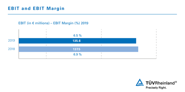 Infographic EBIT and EBIT Margin