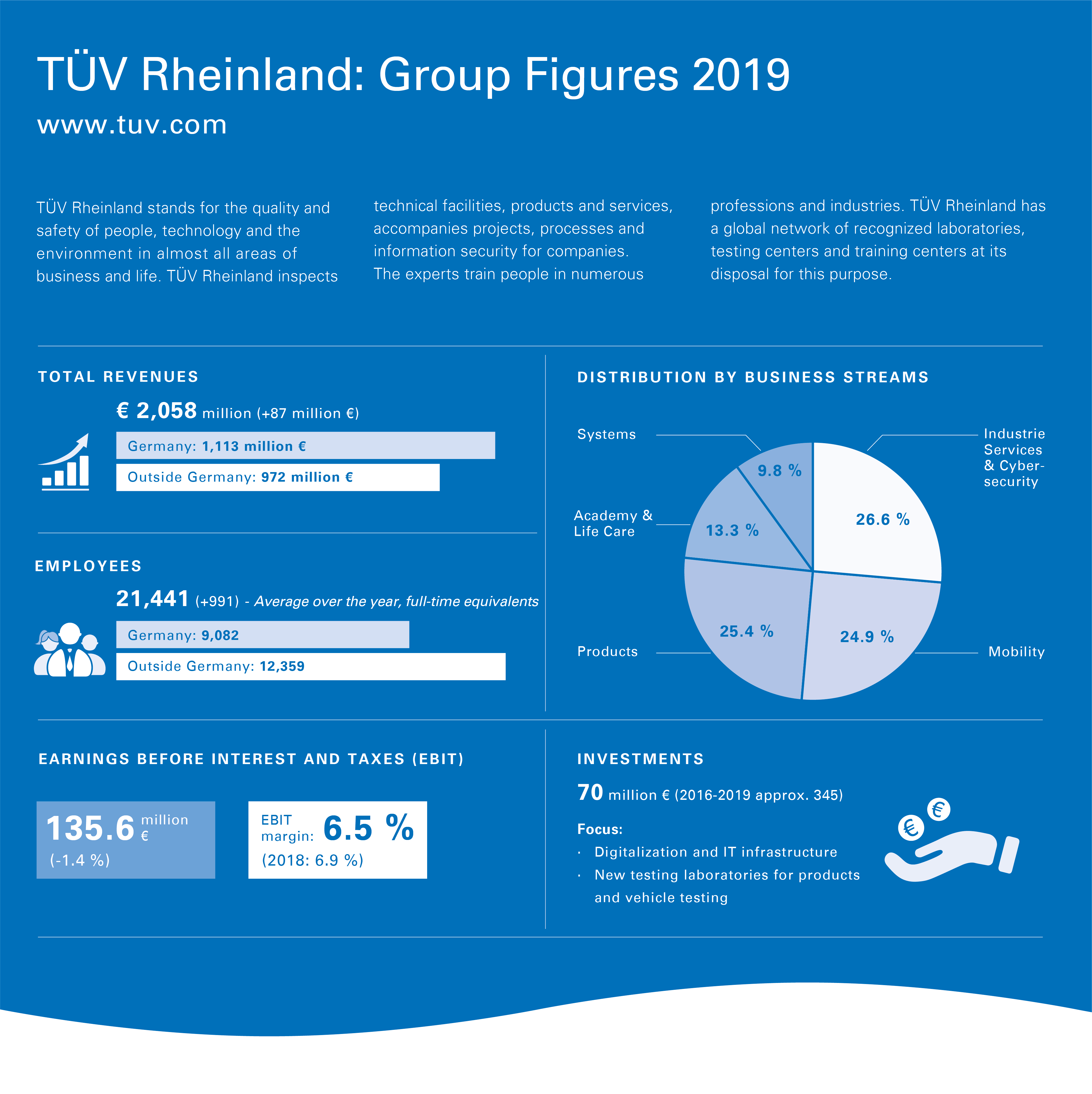 Infographic Group Figures 2019