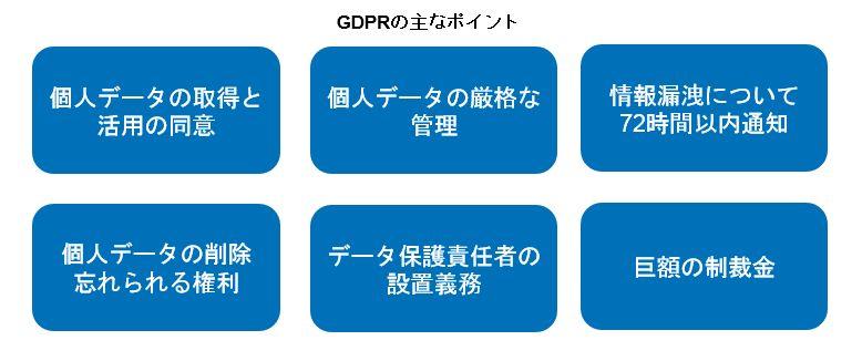 GDPR_fig1