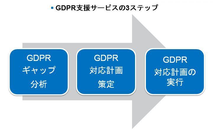 GDPR_fig2