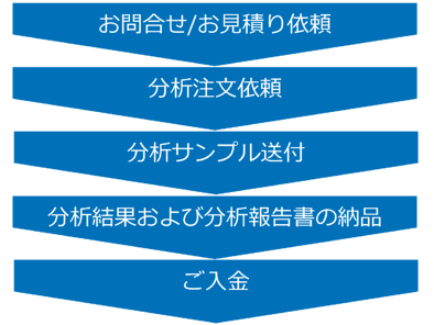 Campaign image-flow