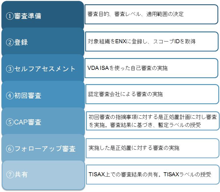 TISAX Process-1