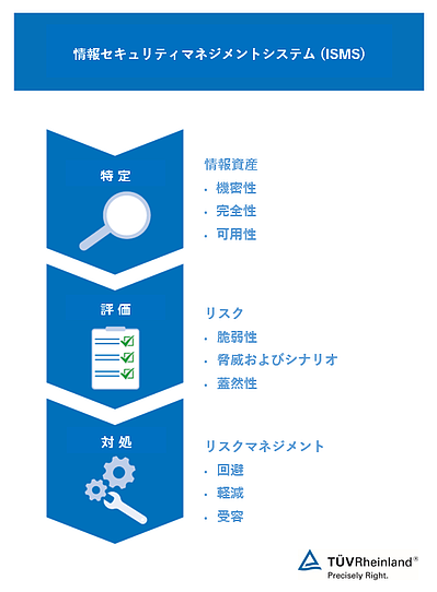 ISMS_chart