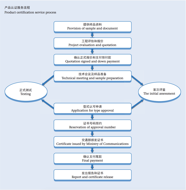 Product certification service process