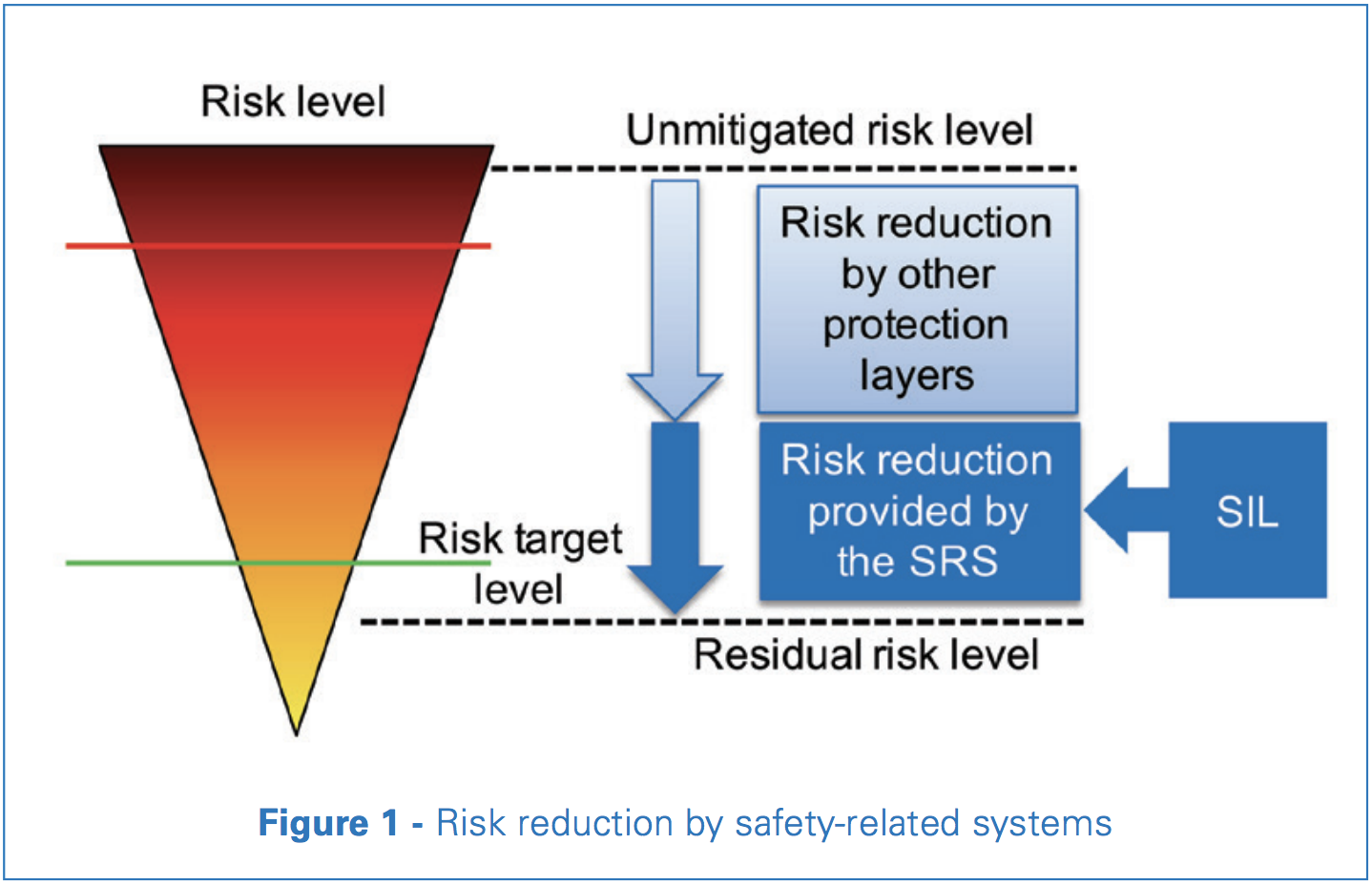 Risk reduction by safety-related systems