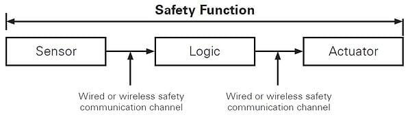Safety system elements