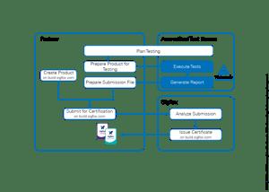 Sigfox Verified Process-NEU