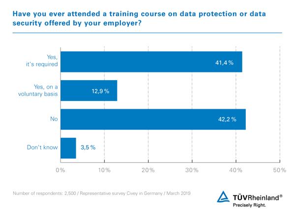 TUV-Rheinland-Civey-Schulungen-Datensicherheit-EN