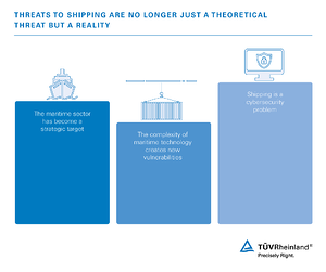 Threats to shipping are no longer just a theoretical threat but a reality