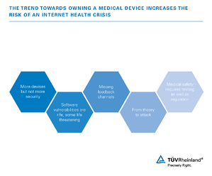 The trend towards owning a medical device increases the risk of an Internet health crisis