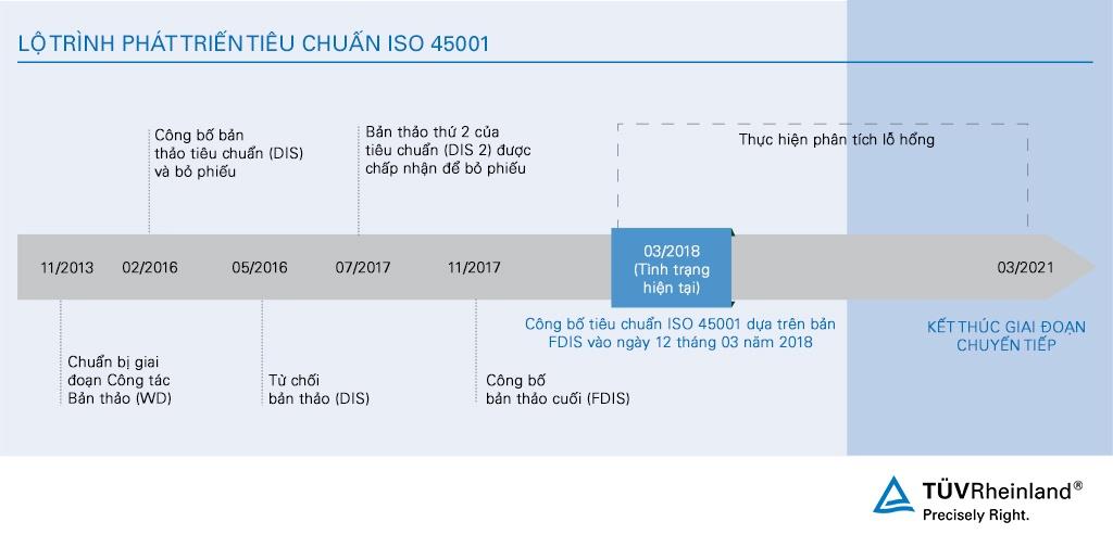 TRV_Blog_ISO 45001_01