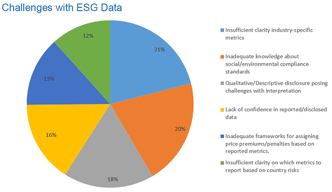 XX21_P00_SUS01 - Challenges with ESG Data