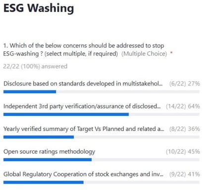 XX21_P00_SUS01 - ESG Washing