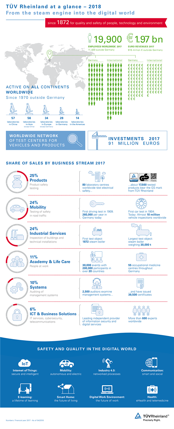 information graphic TÜV Rheinland facts and figures