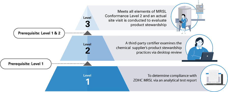 One-stop Solution for MRSL Conformance Services