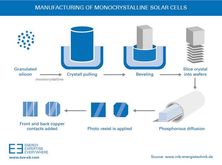 RTEmagicP_monocrystalline_solar_cells.jpg